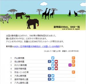 動物園のWeb,SNS一覧 by のんほいパーク盛り上げ隊!