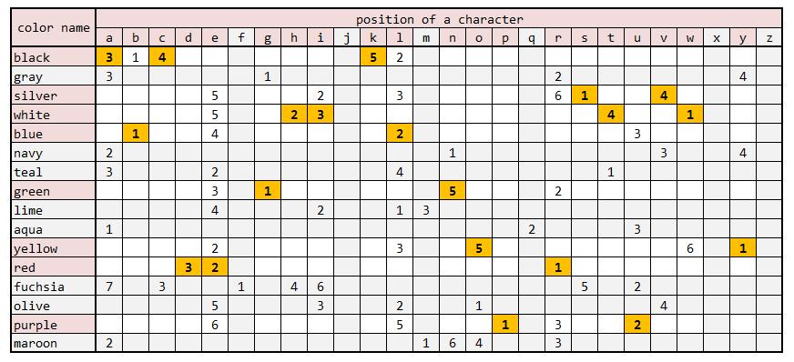 カラーネームと文字出現位置(今回はオレンジ塗りつぶしセルを採用)